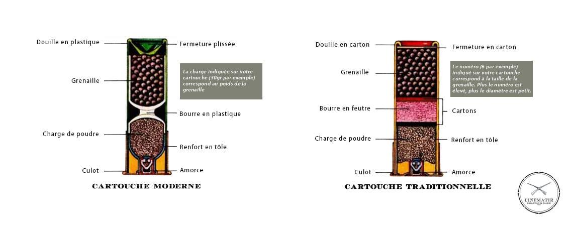 Anatomie d'une cartouche de chasse, Cinématir Paris, Simulateur de tir