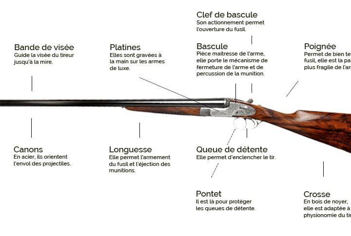 Le nettoyage de son fusil et la législation concernant le rangement des armes, trucs et astuces.